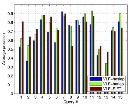 VLBennchmarks - Tutorials - Retrieval