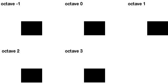 VLFeat - Tutorials > Covariant feature detectors
