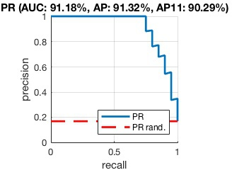 VLFeat - Tutorials > Plotting AP and ROC curves