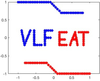 VLFeat - Tutorials > Support Vector Machines (SVMs)