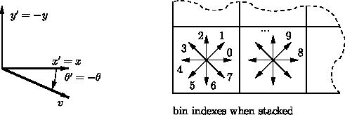 VLFeat - Tutorials > SIFT detector and descriptor